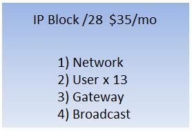 /28 IP Block