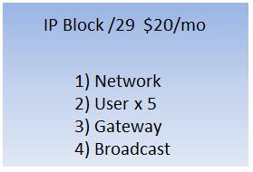 /29 IP Block