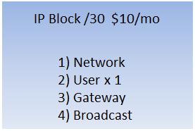 /30 IP Block
