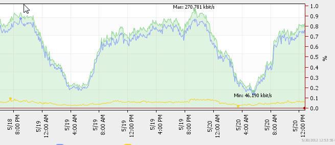Bandwidth Demand Swings